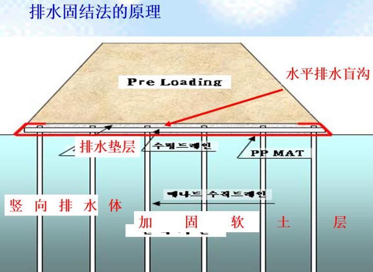 排水固结法原理