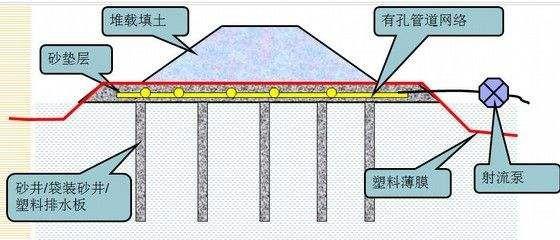 排水预压固结法地基处理图文,建议收藏!_10