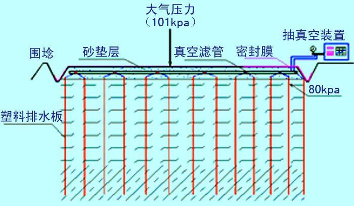 排水预压固结法地基处理图文,建议收藏!_9