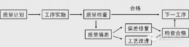 超详细的主体结构施工质量管理详解