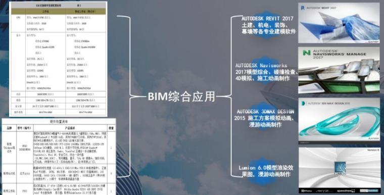 BIM软硬件统一