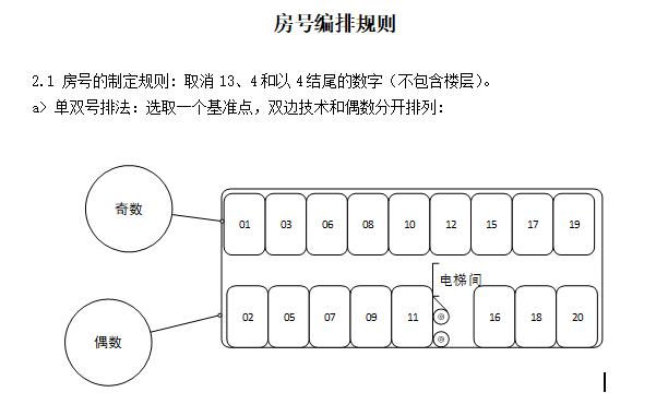 龙湖2019年_冠寓产品线研发全流程管理制度
