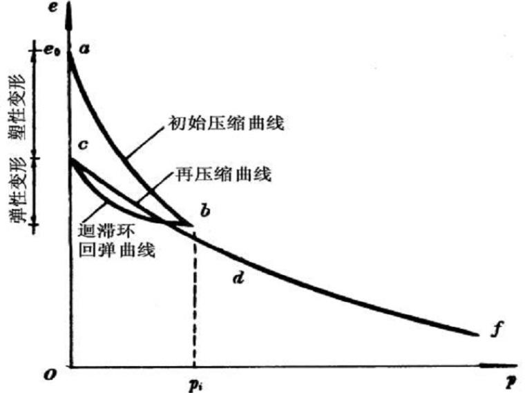 地基土的变形沉降计算(31页,清楚明了)