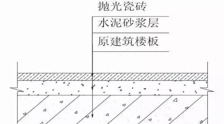 干货 装饰装修工程施工工艺详解_4