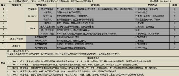 三级BIM应用点选型表(2019年)