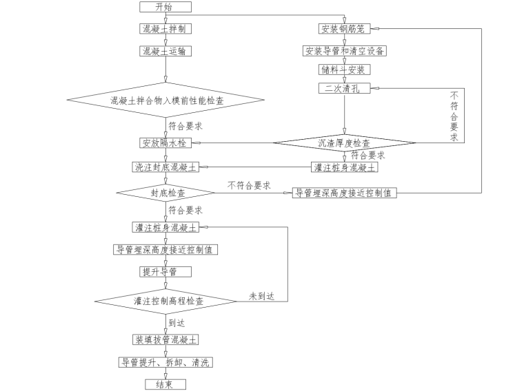 水下混凝土灌注施工培训讲义PPT(图文)