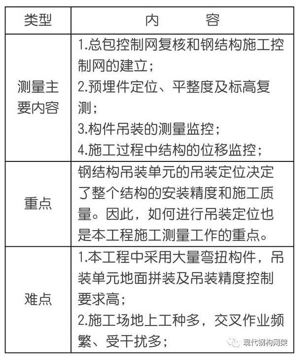 钢结构施工测量方案,内容详细~_2