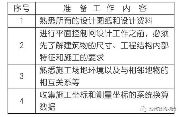 钢结构施工测量方案,内容详细~_4