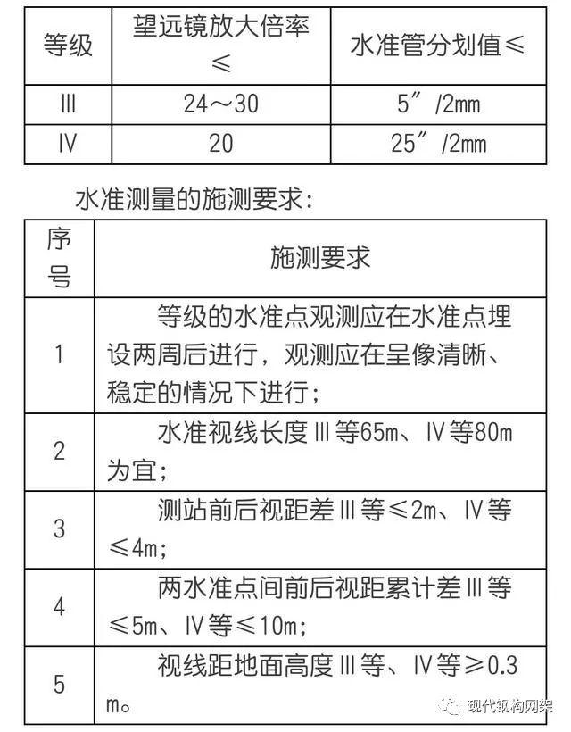 钢结构施工测量方案,内容详细~_7