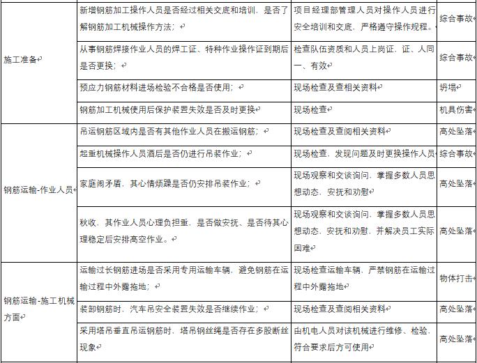 混凝土工程危险源辨识结果列表-钢筋工程危险源辨识结果列表