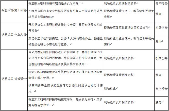 混凝土工程危险源辨识结果列表-钢筋工程危险源辨识结果列表1