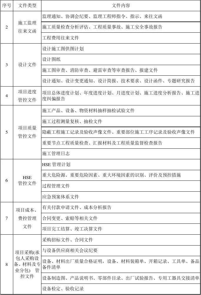 EPC项目各阶段工作内容及文件要求,超详细_8