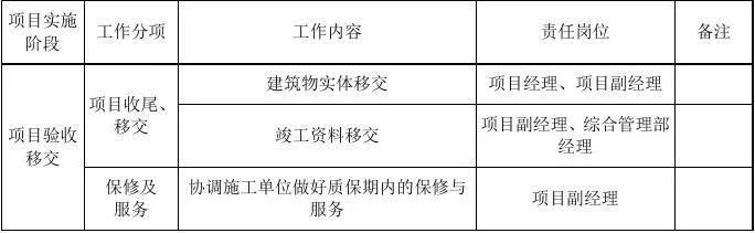 EPC项目各阶段工作内容及文件要求,超详细_6
