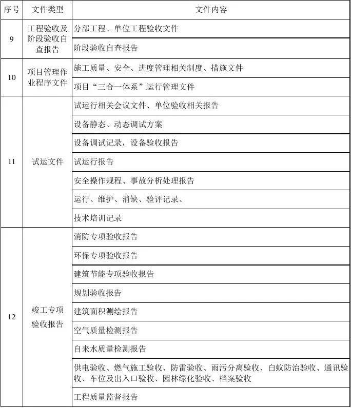 EPC项目各阶段工作内容及文件要求,超详细_9