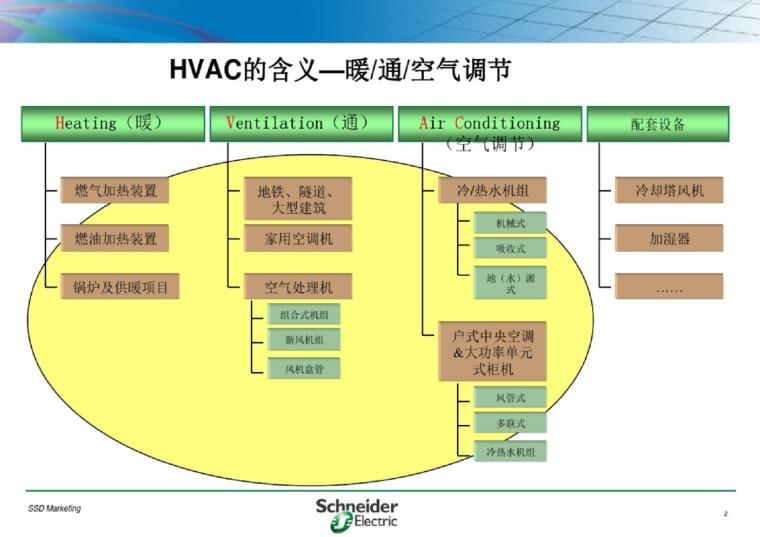 变频器在暖通空调行业的应用