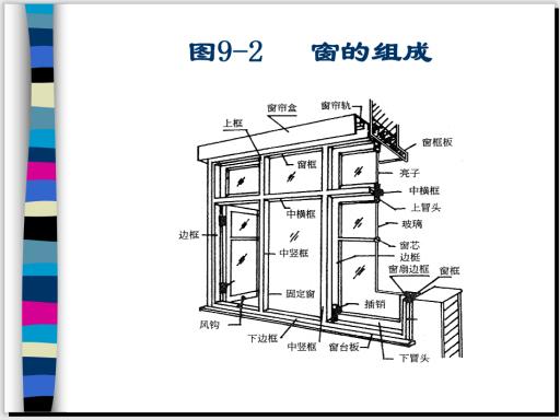 铝合金及塑料门窗的组成和安装构造-窗的组成