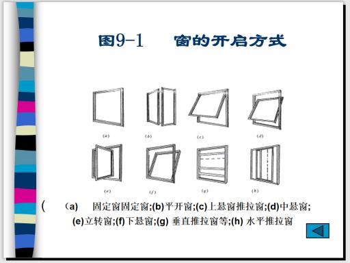 铝合金及塑料门窗的组成和安装构造-窗的开启方式