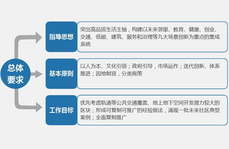 二级造价师讲义pdf资料下载-未来社区建设之TOD讲义(PDF)