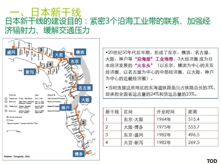 TOD模式案例分析_PDF44页
