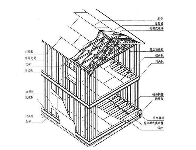 木结构基本培训(word,20页)