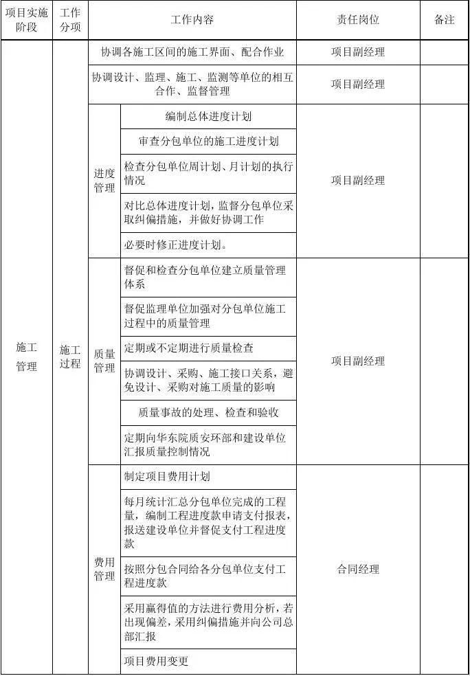 EPC项目各阶段工作内容及文件要求,超详细_4