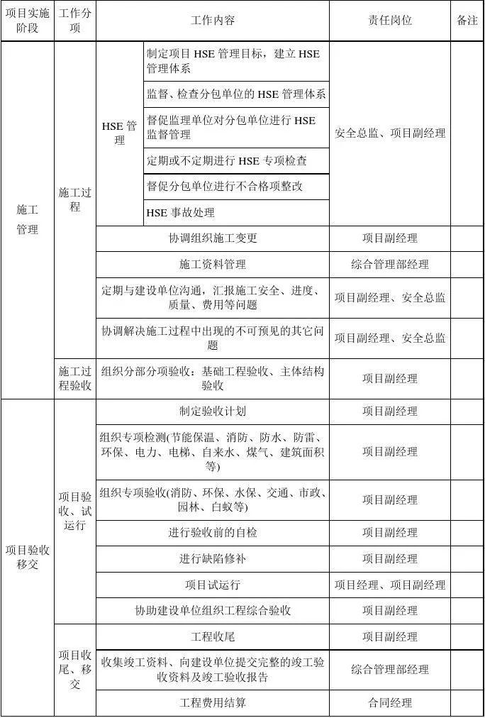 EPC项目各阶段工作内容及文件要求,超详细_5