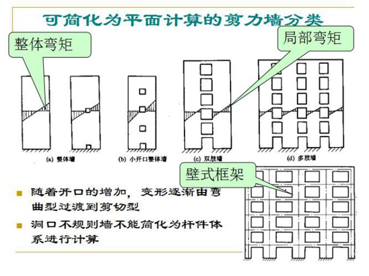 剪力墙结构设计步骤(PPT,共62页)