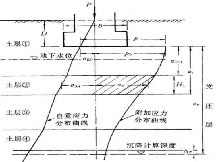 地基变形计算(67页,清楚明了)