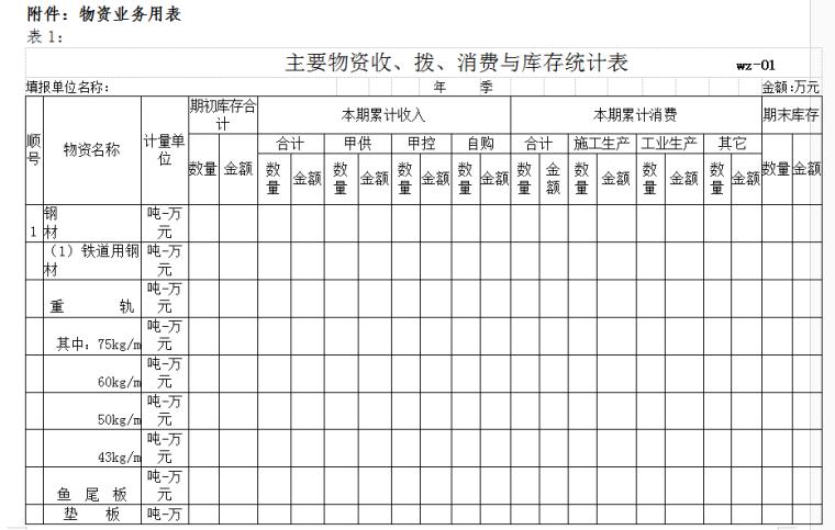 铁路建设集团工程项目物资管理办法-物资业务用表