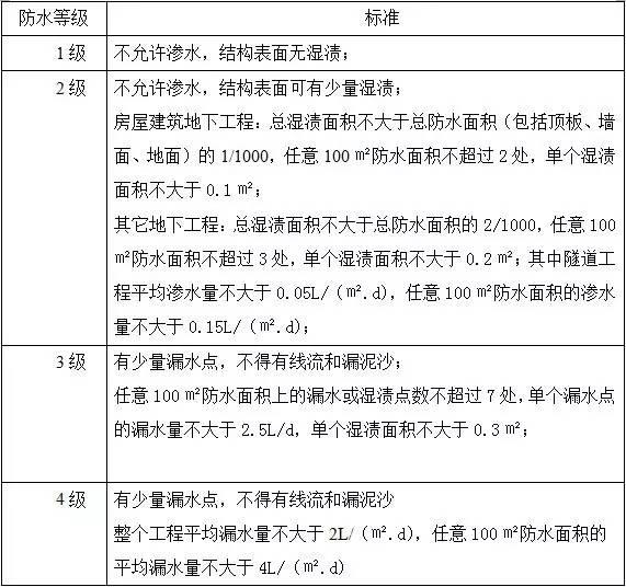 防水施工专项施工方案(仅浏览收藏)_6