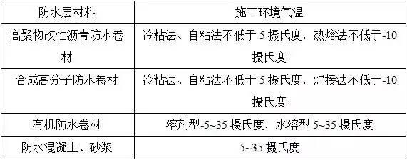 防水施工专项施工方案(仅浏览收藏)_8