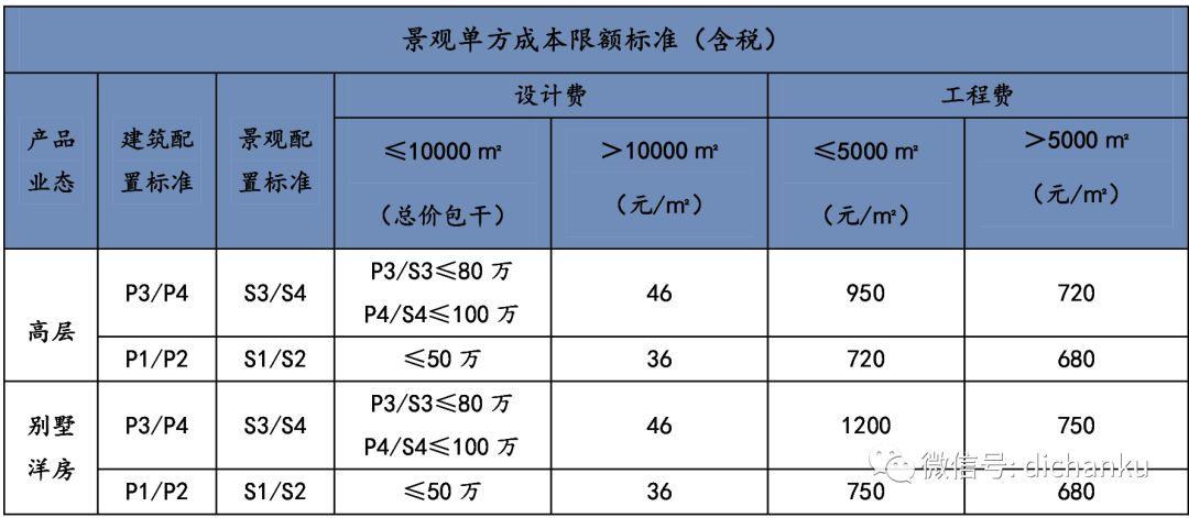 龙湖集团:设计限额标准与供应商管理标准_7