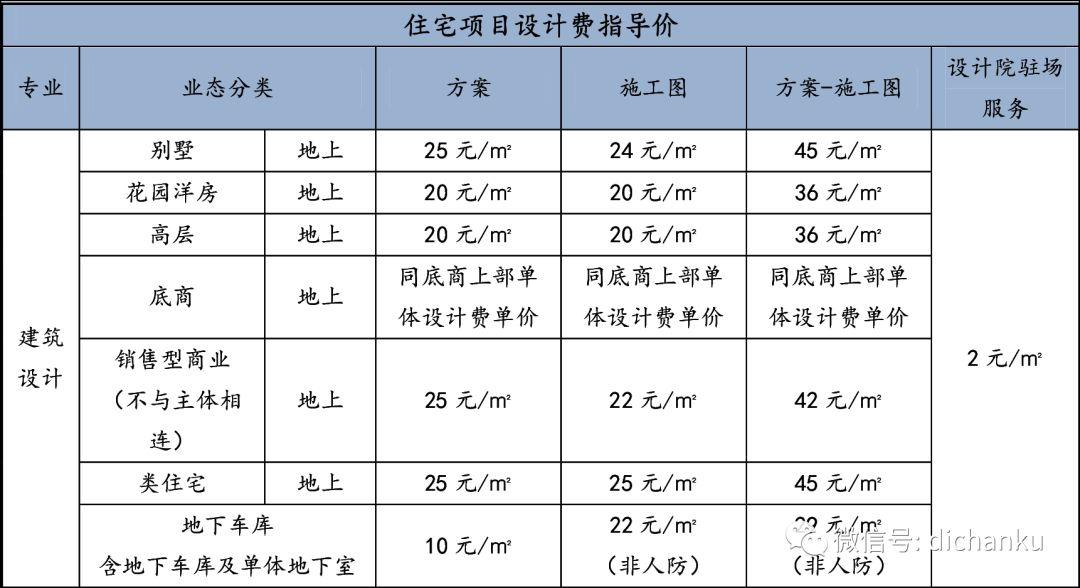 龙湖集团:设计限额标准与供应商管理标准_10