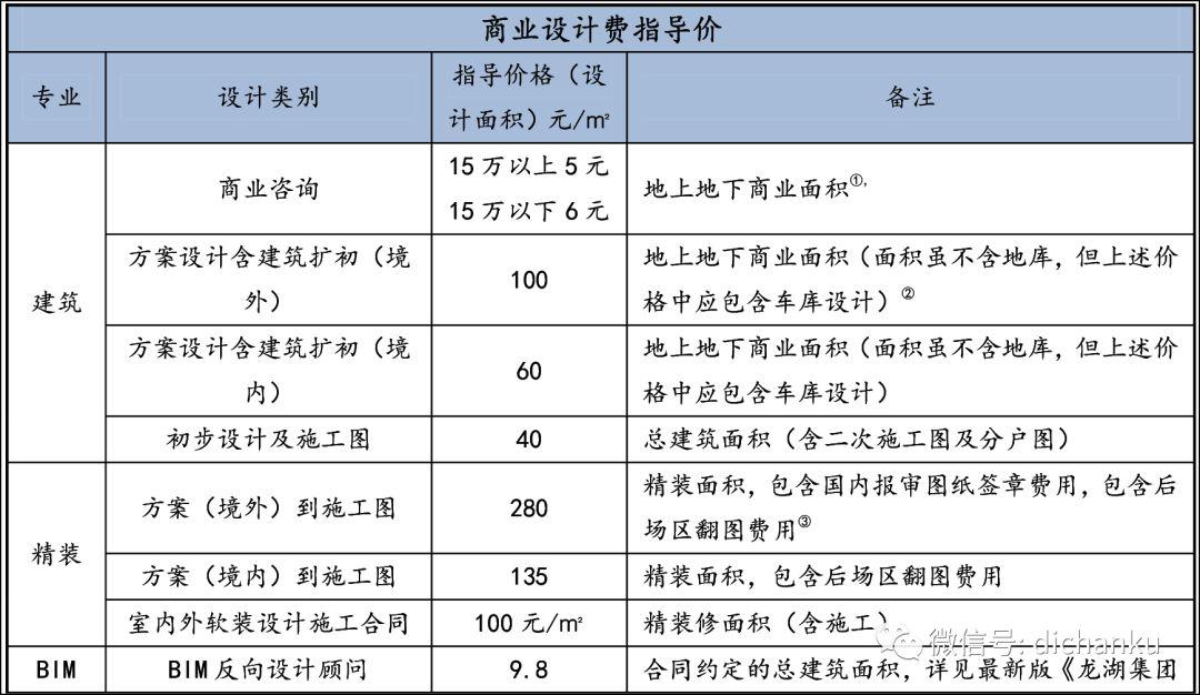 龙湖集团:设计限额标准与供应商管理标准_14