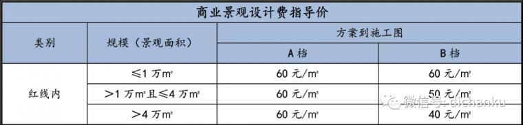 龙湖集团:设计限额标准与供应商管理标准_16