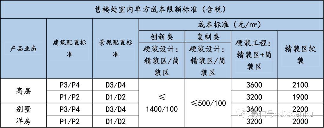 龙湖集团:设计限额标准与供应商管理标准_8