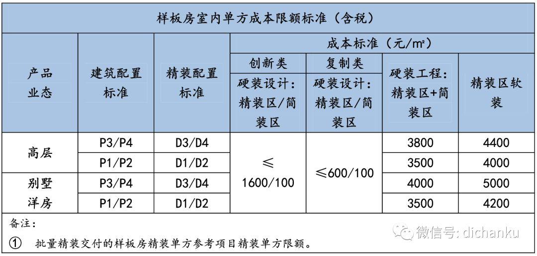 龙湖集团:设计限额标准与供应商管理标准_9
