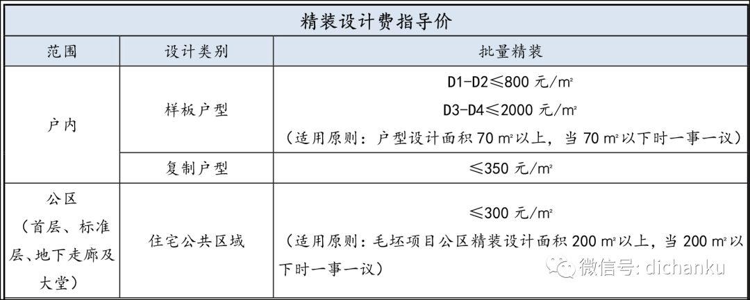 龙湖集团:设计限额标准与供应商管理标准_12