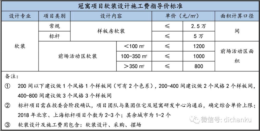龙湖集团:设计限额标准与供应商管理标准_19