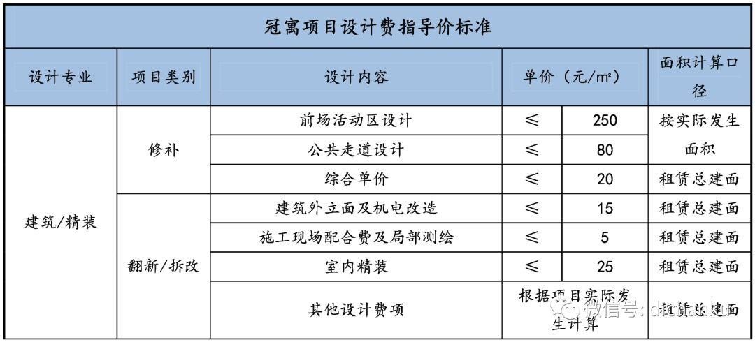 龙湖集团:设计限额标准与供应商管理标准_17
