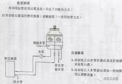 一文通解冷却塔入门知识(动画+图文解析)_18