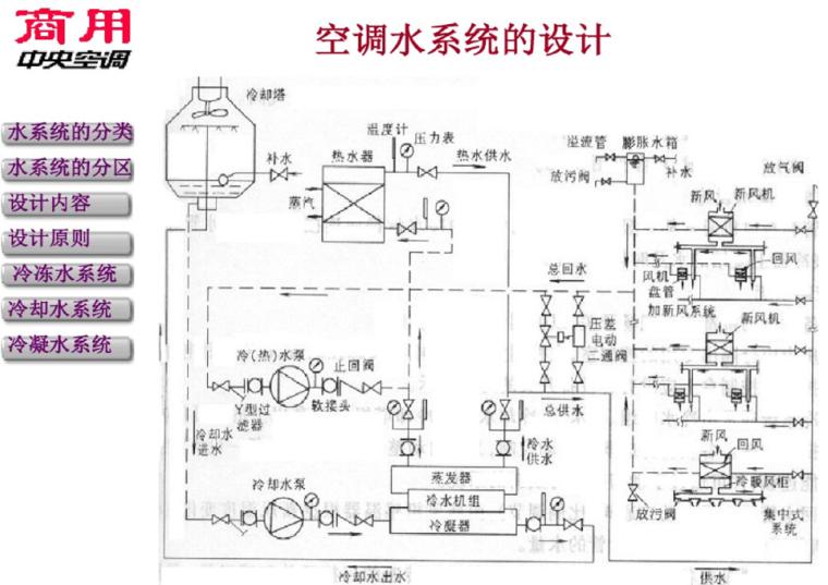 空调水系统的设计