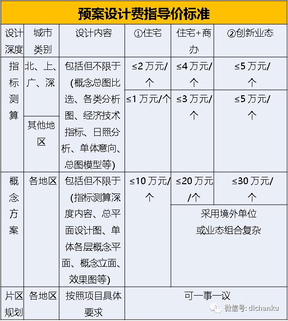 龙湖集团:设计限额标准与供应商管理标准_3