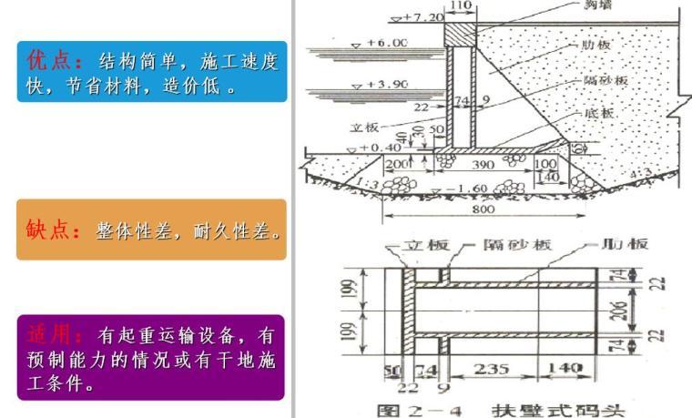港口水工建筑物讲义4码头划分(29页)