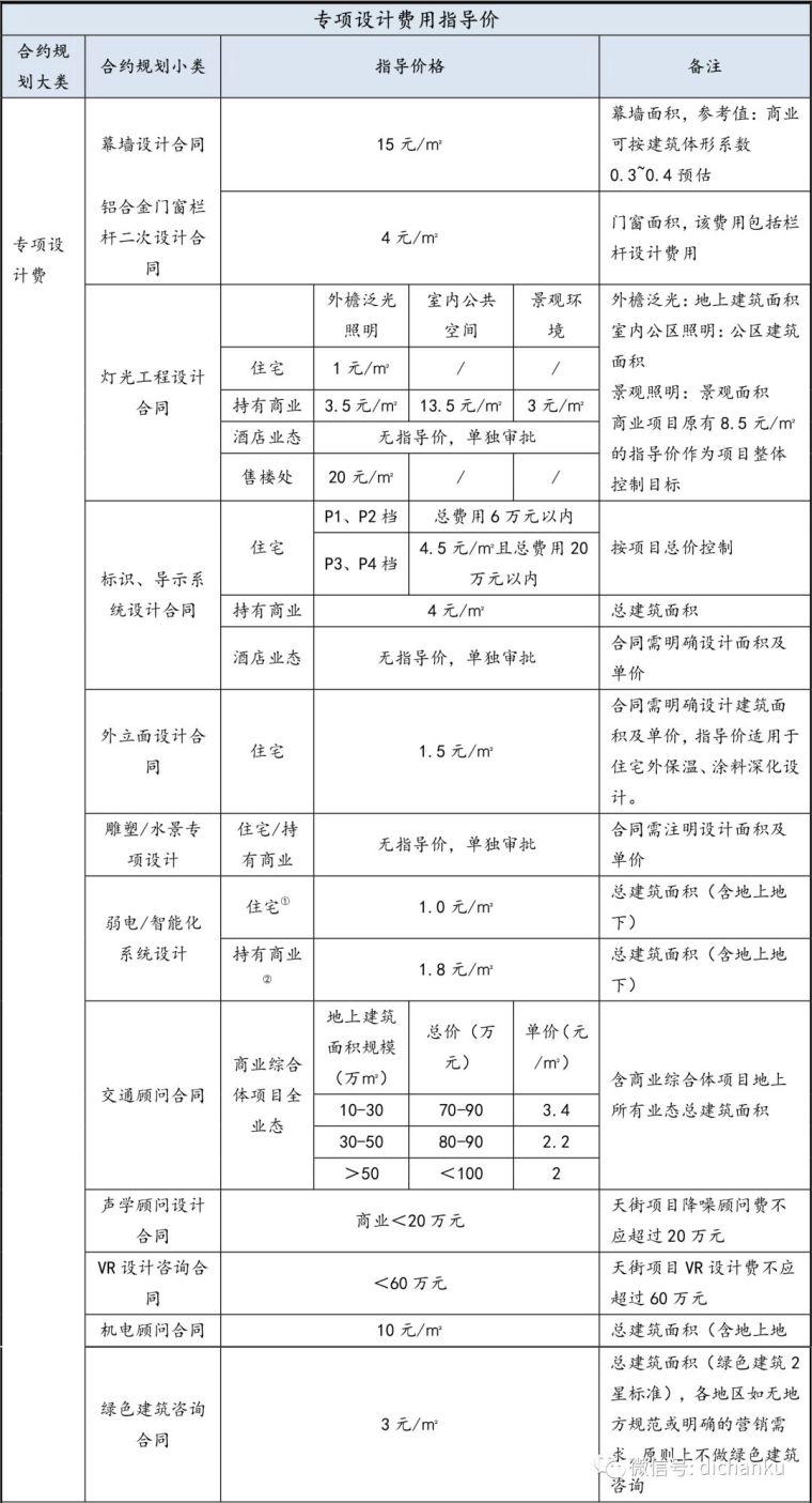 龙湖集团:设计限额标准与供应商管理标准_5