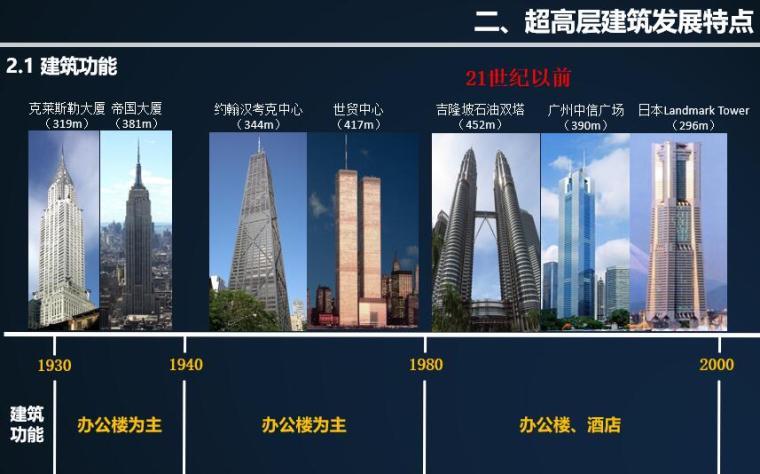 超高层建筑发展特点