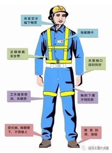 施工现场安全防护设置要点及实景图