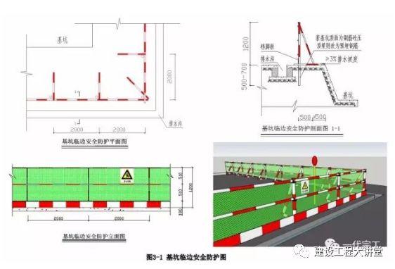 施工现场安全防护设置要点及实景图_8