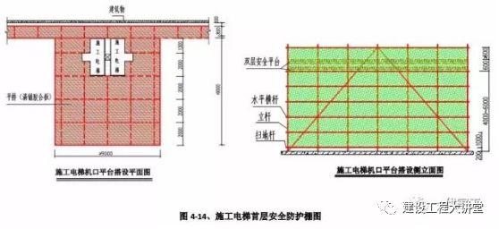 施工现场安全防护设置要点及实景图_41