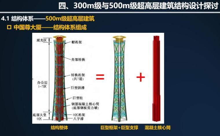 中国尊大厦结构体系组成